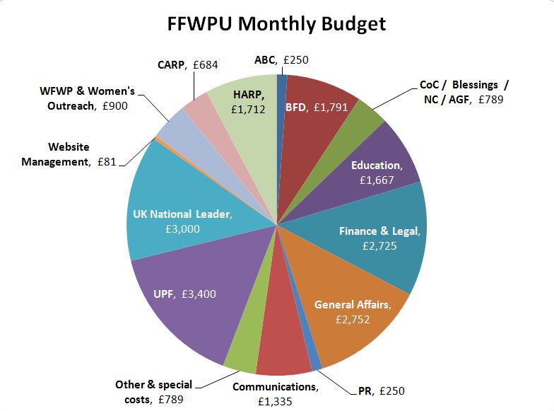 Budgeting For The Growth Of The Family Federation Ffwpu